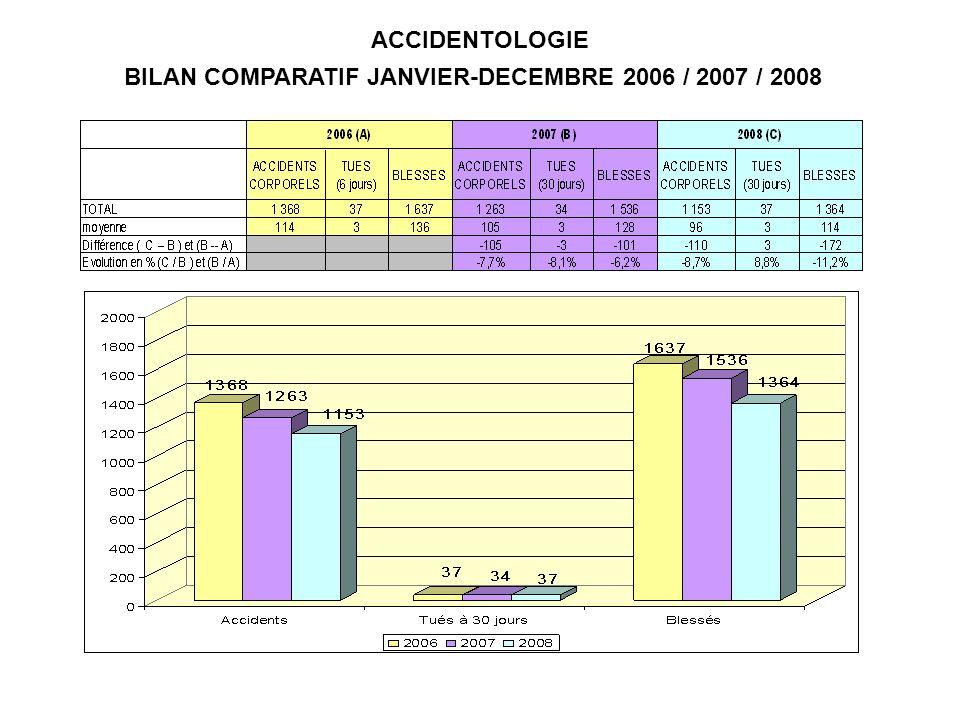 TUES PAR TRANCHE DAGE ANNEE 2008