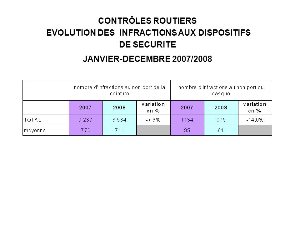 CONTRÔLES ROUTIERS EVOLUTION DES INFRACTIONS AUX DISPOSITIFS DE SECURITE JANVIER-DECEMBRE 2007/2008