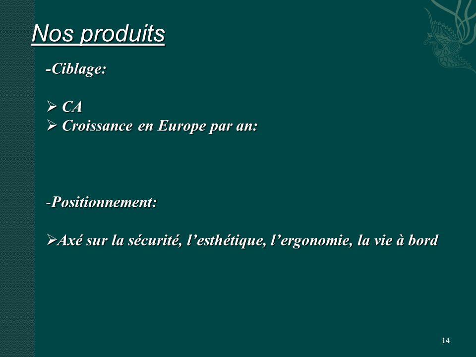 14 Nos produits -Ciblage: CA CA Croissance en Europe par an: Croissance en Europe par an: -Positionnement: Axé sur la sécurité, lesthétique, lergonomie, la vie à bord Axé sur la sécurité, lesthétique, lergonomie, la vie à bord