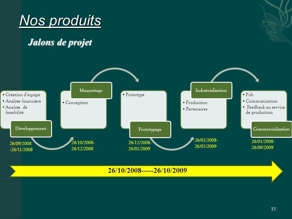 15 Nos produits Jalons de projet Création déquipe Analyse financière Analyse de faisabilité Développement Conception Maquettage Prototype Prototypage