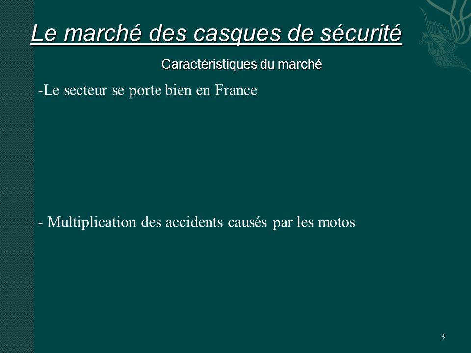 3 Le marché des casques de sécurité Caractéristiques du marché -Le secteur se porte bien en France - Multiplication des accidents causés par les motos