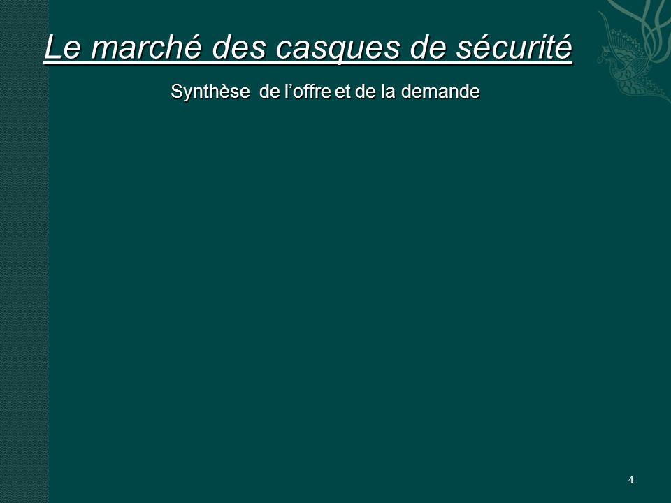 4 Le marché des casques de sécurité Synthèse de loffre et de la demande