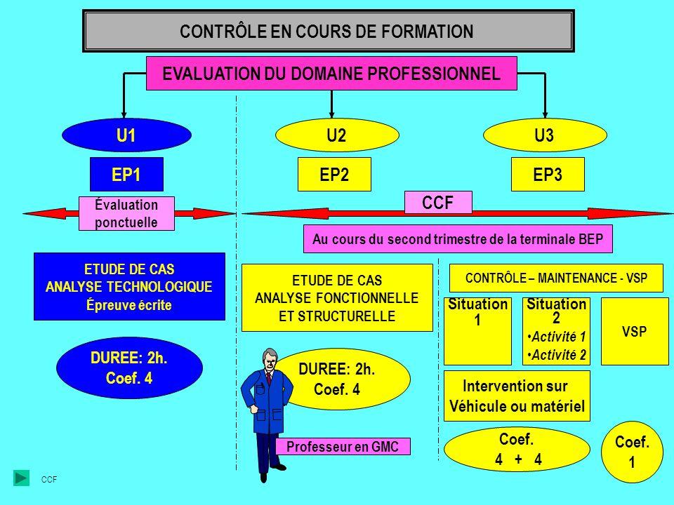 EVALUATION DU DOMAINE PROFESSIONNELU1 EP1 U2 EP2 U3 EP3 Évaluation ponctuelle ETUDE DE CAS ANALYSE TECHNOLOGIQUE Épreuve écrite DUREE: 2h.