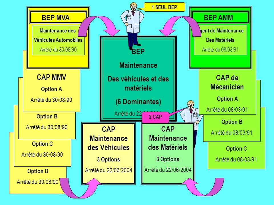 CAP Maintenance des Véhicules 3 Options Arrêté du 22/06/2004 CAP Maintenance des Matériels 3 Options Arrêté du 22/06/2004 BEP Maintenance Des véhicules et des matériels (6 Dominantes) Arrêté du 22/06/2004 CAP MMV Option D Arrêté du 30/08/90 CAP MMV Option C Arrêté du 30/08/90 CAP MMV Option B Arrêté du 30/08/90 CAP MMV Option A Arrêté du 30/08/90 Option C Arrêté du 08/03/91 Option B Arrêté du 08/03/91 CAP de Mécanicien Option A Arrêté du 08/03/91 1 SEUL BEP 2 CAP BEP MVA Maintenance des Véhicules Automobiles Arrêté du 30/08/90 Agent de Maintenance Des Matériels Arrêté du 08/03/91 BEP AMM