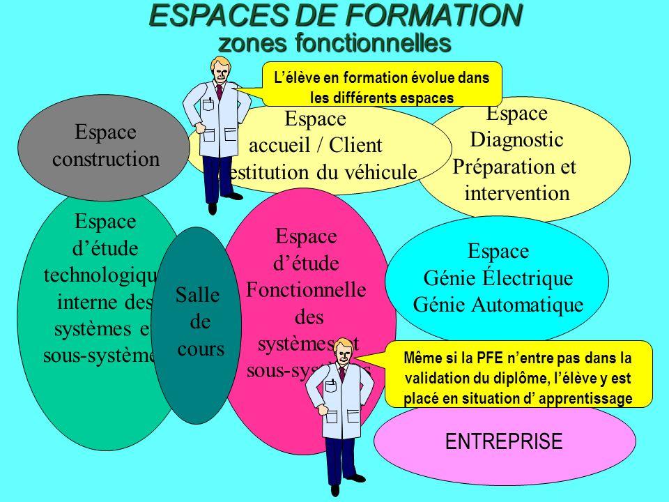 MISE EN ŒUVRE DE LA RENOVATION Réalisation du Projet et de la progression pédagogique ( répartition des contenus de formation et des tâches).