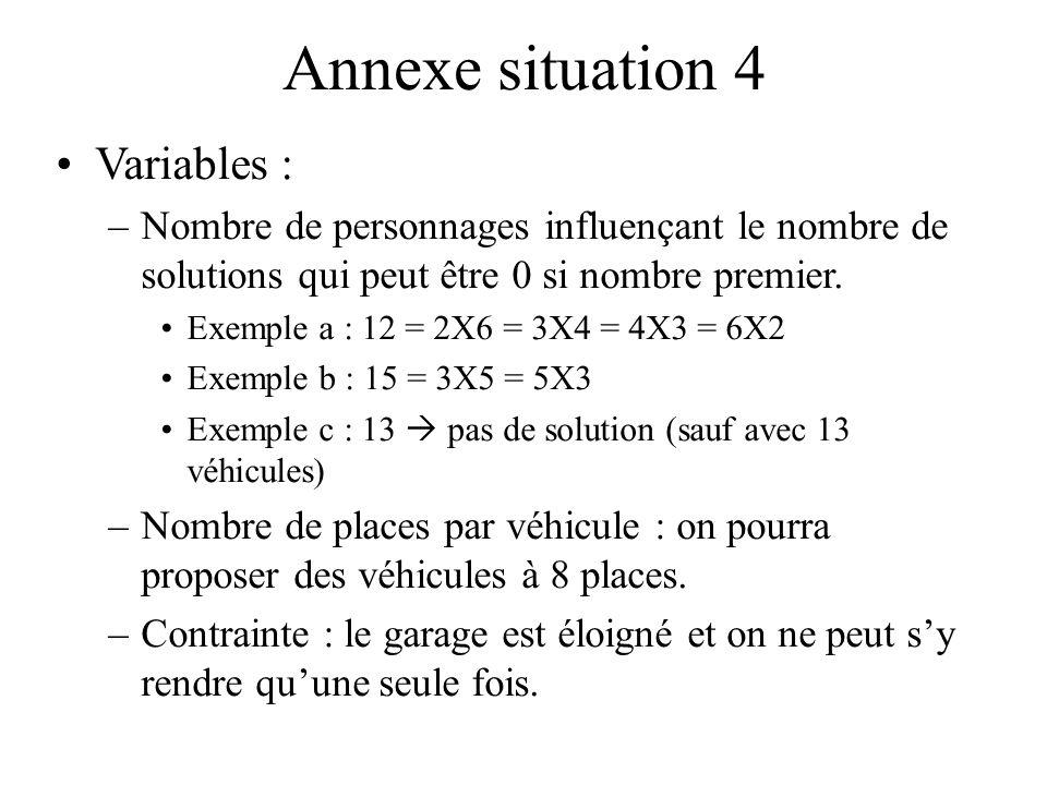 Annexe situation 4 Variables : –Nombre de personnages influençant le nombre de solutions qui peut être 0 si nombre premier. Exemple a : 12 = 2X6 = 3X4