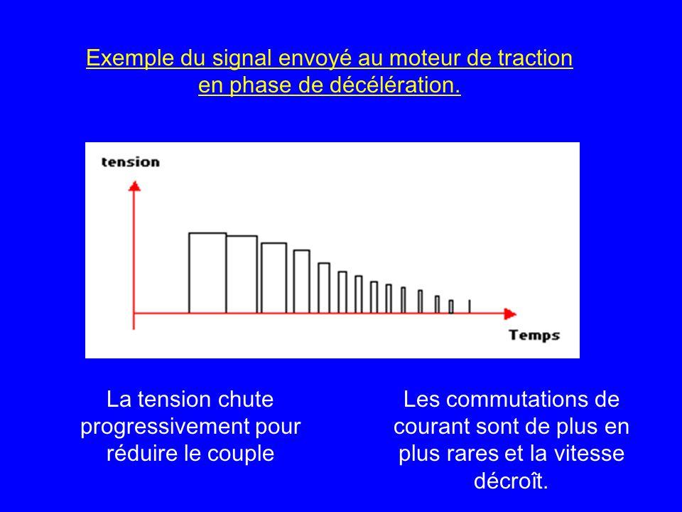 Exemple du signal envoyé au moteur de traction en phase de décélération. La tension chute progressivement pour réduire le couple Les commutations de c