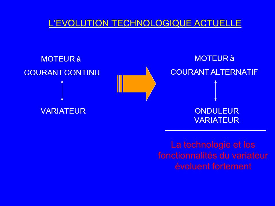 LEVOLUTION TECHNOLOGIQUE ACTUELLE MOTEUR à COURANT CONTINU MOTEUR à COURANT ALTERNATIF VARIATEURONDULEUR VARIATEUR La technologie et les fonctionnalit