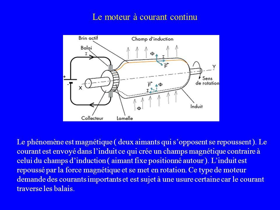 Le moteur à courant continu Le phénomène est magnétique ( deux aimants qui sopposent se repoussent ). Le courant est envoyé dans linduit ce qui crée u