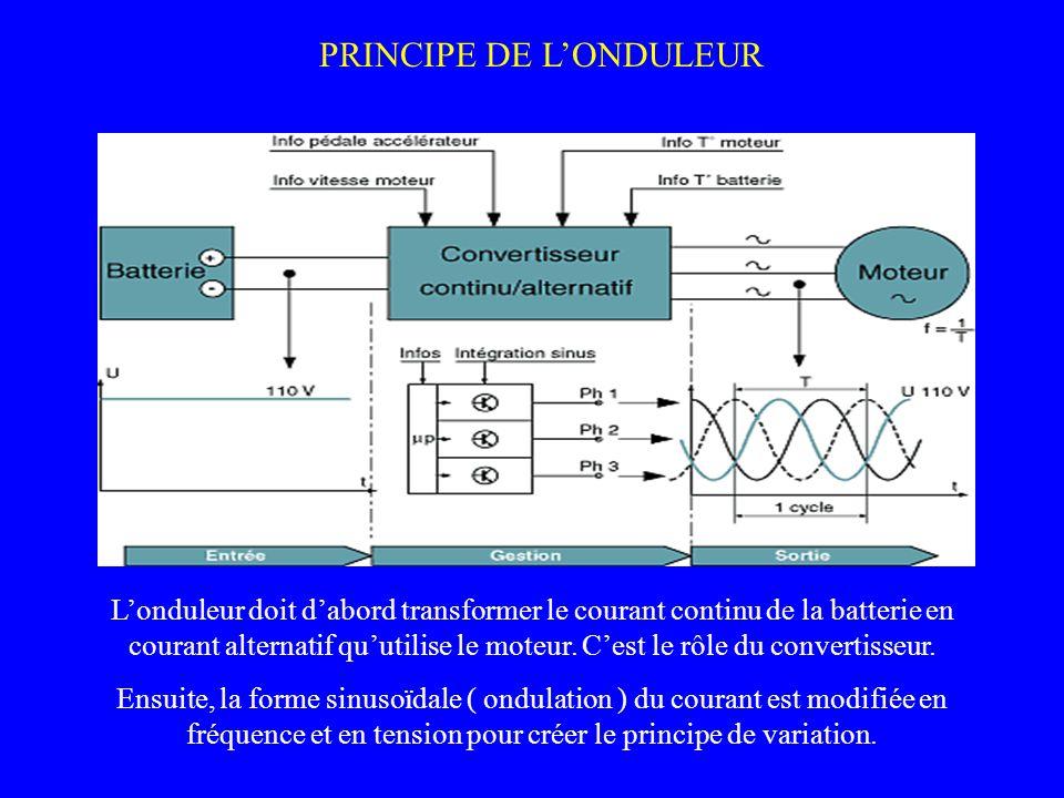 PRINCIPE DE LONDULEUR Londuleur doit dabord transformer le courant continu de la batterie en courant alternatif quutilise le moteur. Cest le rôle du c