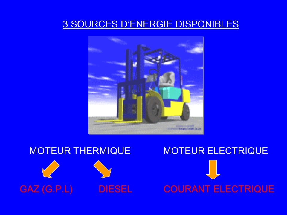 LENERGIE ELECTRIQUE Mode de stockage et de transport du courant : UNE BATTERIE Comment cette énergie est-elle transmise de façon proportionnelle aux différents moteurs du chariot .