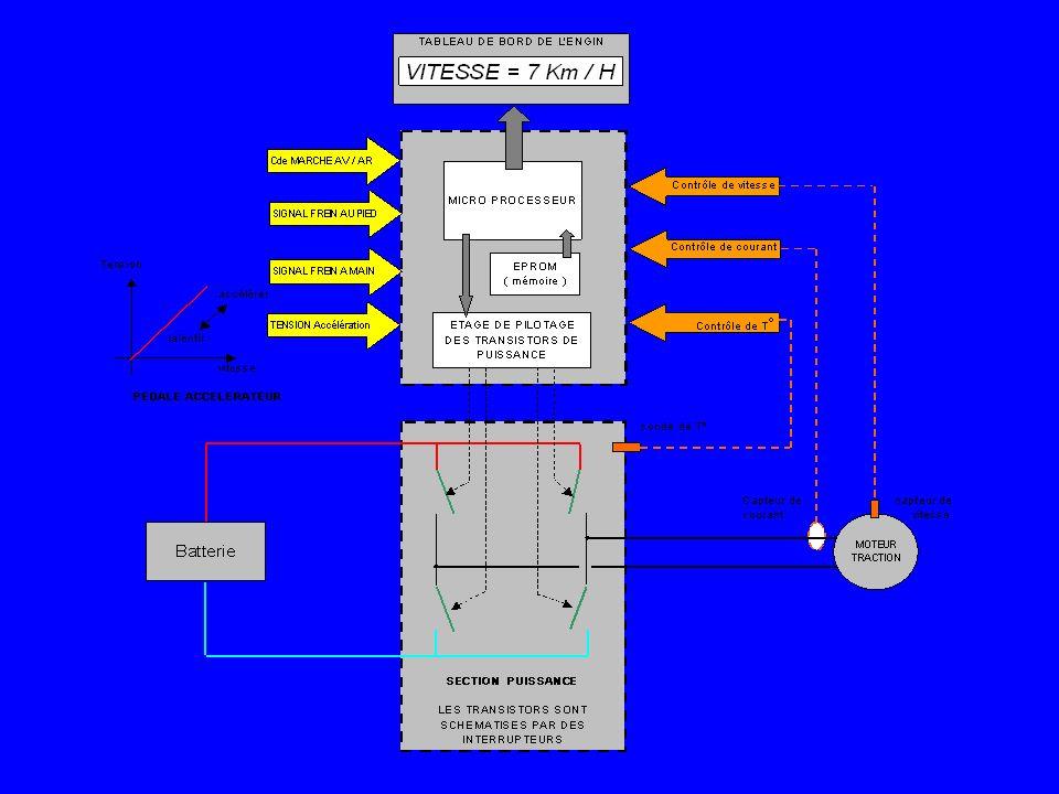 PUISSANCE MECANIQUE = COUPLE x VITESSE PUISSANCE ELECTRIQUE = TENSION x COURANT La variation de la tension et / ou du courant entraîne mathématiquement une variation de puissance.
