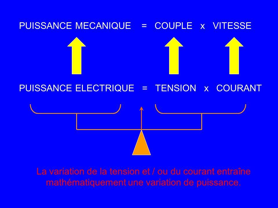 PUISSANCE MECANIQUE = COUPLE x VITESSE PUISSANCE ELECTRIQUE = TENSION x COURANT La variation de la tension et / ou du courant entraîne mathématiquemen