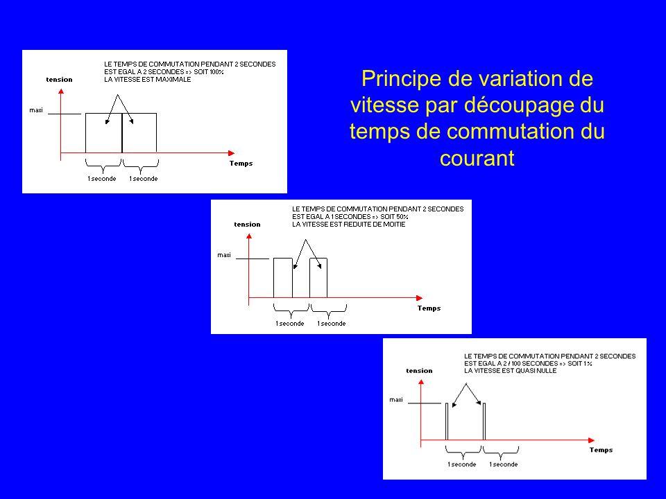 Principe de variation de vitesse par découpage du temps de commutation du courant