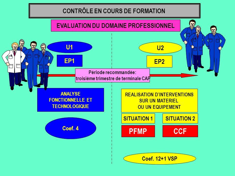 EVALUATION DU DOMAINE PROFESSIONNEL U1 EP1 ANALYSE FONCTIONNELLE ET TECHNOLOGIQUE Coef. 4 CONTRÔLE EN COURS DE FORMATION U2 EP2 REALISATION DINTERVENT