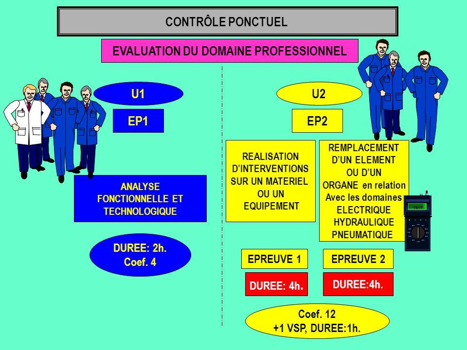 EVALUATION DU DOMAINE PROFESSIONNEL U1 EP1 ANALYSE FONCTIONNELLE ET TECHNOLOGIQUE DUREE: 2h. Coef. 4 CONTRÔLE PONCTUEL U2 EP2 Coef. 12 +1 VSP, DUREE:1