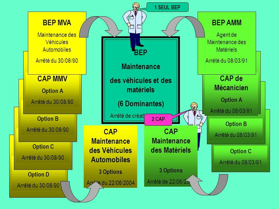 Description sommaire des activités du titulaire du CAP MVA L action du titulaire du certificat daptitude professionnelle est organisée et réalisée dans le cadre d une démarche de maintenance et de service.