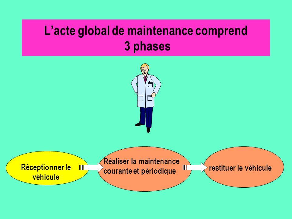 Réaliser la maintenance courante et périodique Lacte global de maintenance comprend 3 phases Réceptionner le véhicule restituer le véhicule