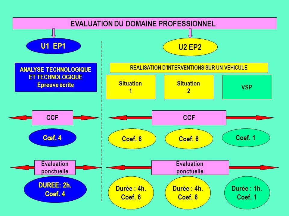 U2 EP2 U1 EP1 Évaluation ponctuelle ANALYSE TECHNOLOGIQUE ET TECHNOLOGIQUE Épreuve écrite DUREE: 2h. Coef. 4 Coef. 6 Situation 1 Situation 2 VSP REALI