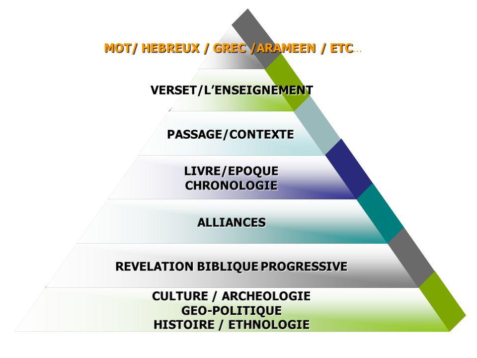 HERMENEUTIQUE MOT/ HEBREUX / GREC /ARAMEEN / ETC MOT/ HEBREUX / GREC /ARAMEEN / ETC…VERSET/LENSEIGNEMENT PASSAGE/CONTEXTE LIVRE/EPOQUECHRONOLOGIE ALLIANCES REVELATION BIBLIQUE PROGRESSIVE CULTURE / ARCHEOLOGIE GEO-POLITIQUE HISTOIRE / ETHNOLOGIE