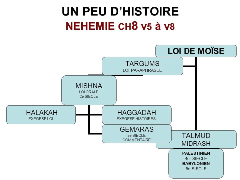 UN PEU DHISTOIRE NEHEMIE CH 8 v 5 à v 8 LOI DE MOÏSE TALMUD MIDRASH PALESTINIEN 4e SIECLE BABYLONIEN 5e SIECLE TARGUMS LOI PARAPHRASEE MISHNA LOI ORALE 2e SIECLE GEMARAS 3e SIECLE COMMENTAIRE HALAKAH EXEGESE LOI HAGGADAH EXEGESE HISTOIRES