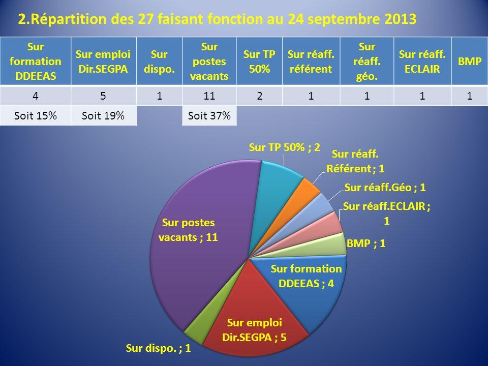 2.Répartition des 27 faisant fonction au 24 septembre 2013 Sur formation DDEEAS Sur emploi Dir.SEGPA Sur dispo.