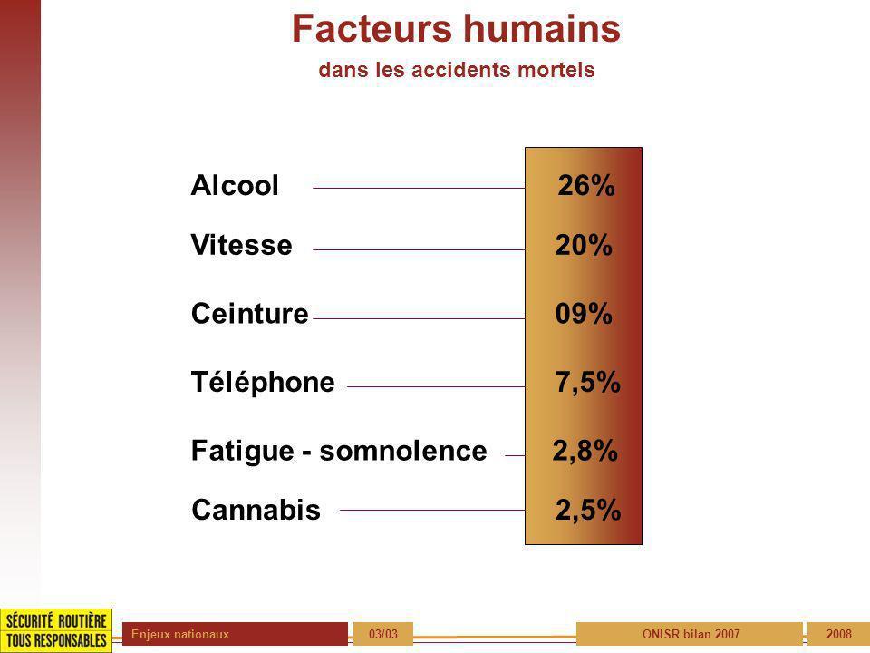 Enjeux nationaux 03/03 ONISR bilan 20072008 Facteurs humains dans les accidents mortels Ceinture 09% Vitesse 20% Fatigue - somnolence 2,8% Alcool 26% Téléphone 7,5% Cannabis 2,5%