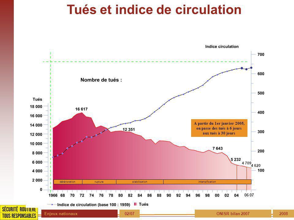 Enjeux nationaux 02/07ONISR bilan 20072008 Tués et indice de circulation 06 détériorationrupture stabilisation A partir du 1er janvier 2005, on passe des tués à 6 jours aux tués à 30 jours 4 709 07 4 620 intensification