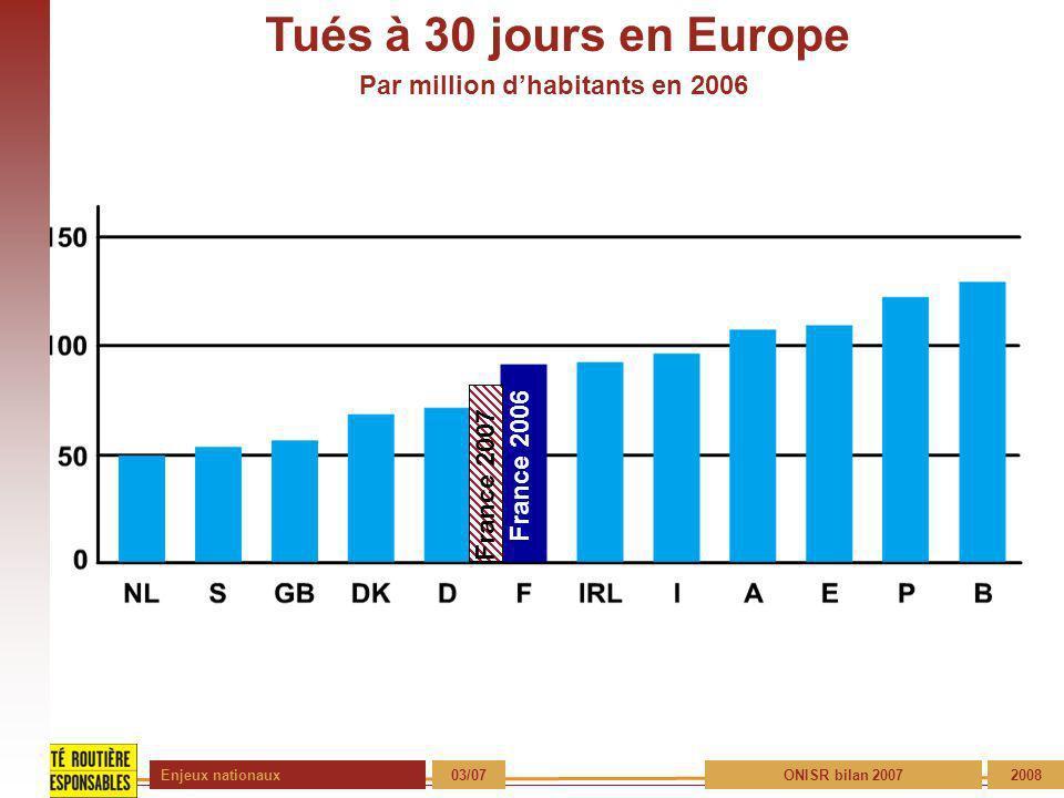 Enjeux nationaux 04/072008 Statistiques 2007 France métropolitaine 13 Tués par jour 13 Tués par jour 76% des victimes habitent dans le département Plus de 50% des décès en accidents du travail sont dus à des accidents de la route (900 tués par an) 9% des tués : véhicules immatriculés hors de France.