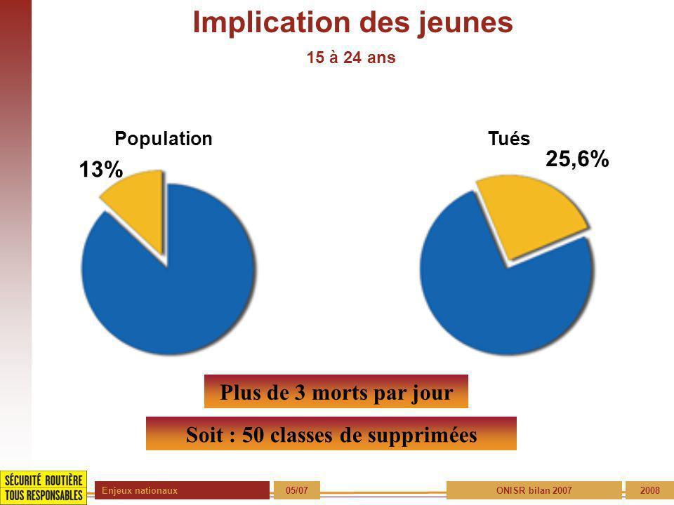 Enjeux nationaux 05/072008 Implication des jeunes 15 à 24 ans 13% PopulationTués 25,6% Soit : 50 classes de supprimées Plus de 3 morts par jour ONISR bilan 2007