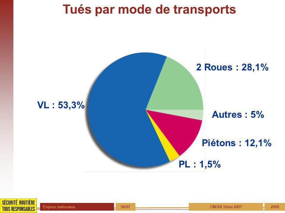 Enjeux nationaux 06/072008 Tués par mode de transports VL : 53,3% 2 Roues : 28,1% Autres : 5% Piétons : 12,1% PL : 1,5% ONISR bilan 2007