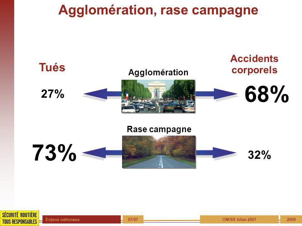 Enjeux nationaux 07/072008 Agglomération, rase campagne Accidents corporels Agglomération 27% 68% Rase campagne 73% 32% Tués ONISR bilan 2007