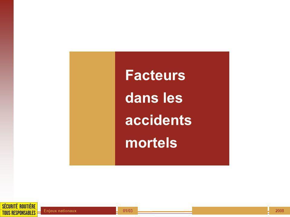 Enjeux nationaux 01/03 2008 Facteurs dans les accidents mortels