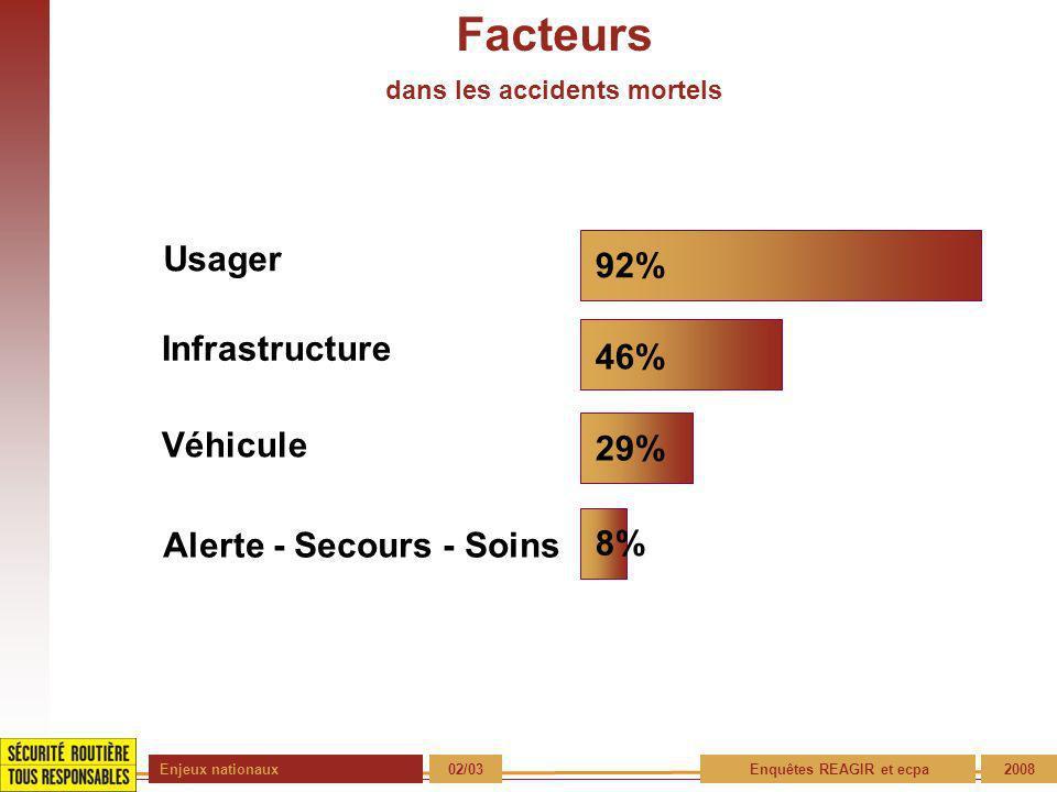 Enjeux nationaux 02/03 Enquêtes REAGIR et ecpa2008 Facteurs Usager 46% 29% 8% Infrastructure Véhicule Alerte - Secours - Soins 92% dans les accidents mortels