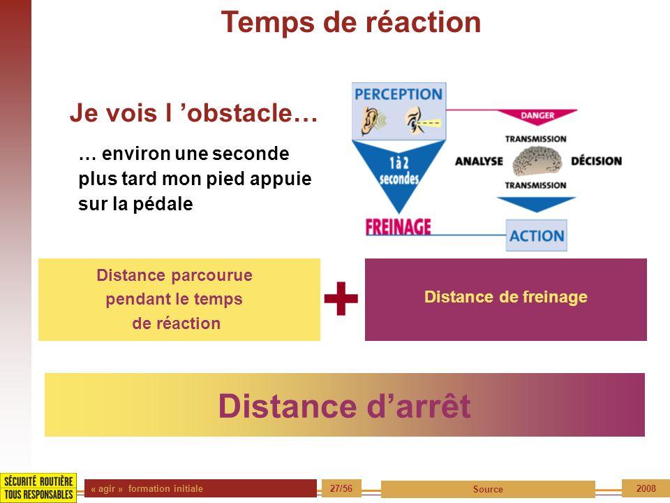 « agir » formation initiale 27/56 Source 2008 Temps de réaction … environ une seconde plus tard mon pied appuie sur la pédale Distance parcourue penda