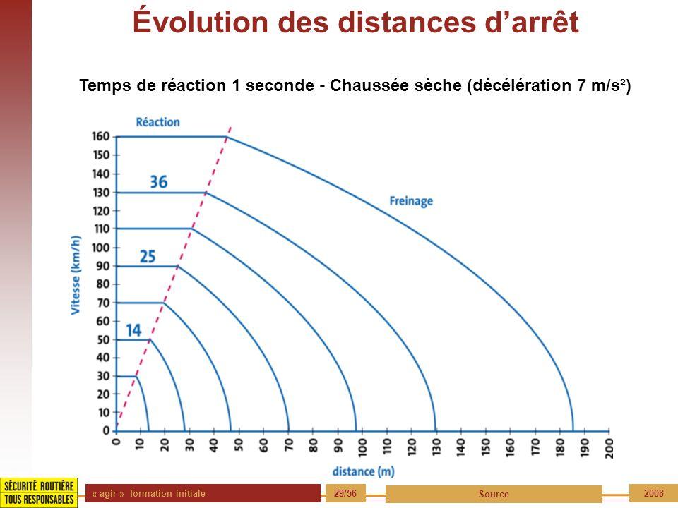 « agir » formation initiale 29/56 Source 2008 Évolution des distances darrêt Temps de réaction 1 seconde - Chaussée sèche (décélération 7 m/s²)