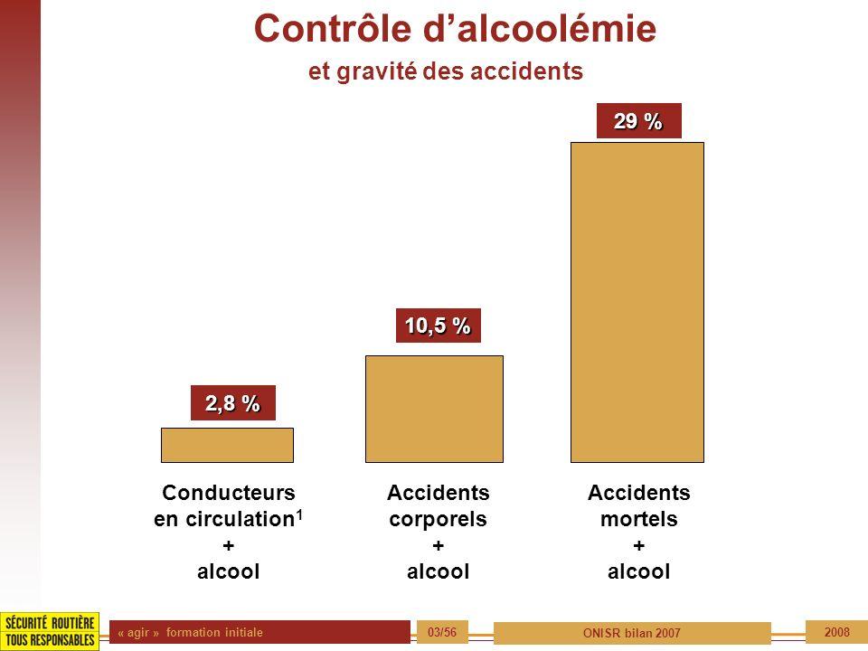 « agir » formation initiale 03/56 ONISR bilan 2007 2008 Contrôle dalcoolémie et gravité des accidents Conducteurs en circulation 1 + alcool Accidents