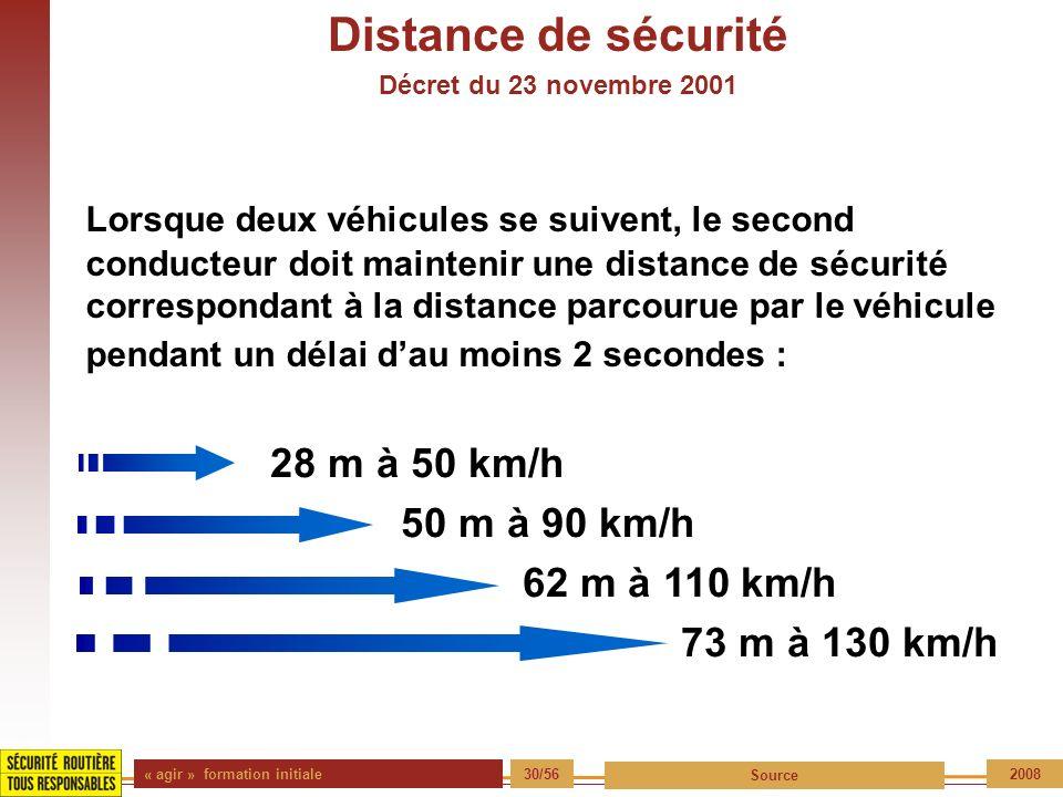 « agir » formation initiale 30/56 Source 2008 Distance de sécurité Décret du 23 novembre 2001 Lorsque deux véhicules se suivent, le second conducteur