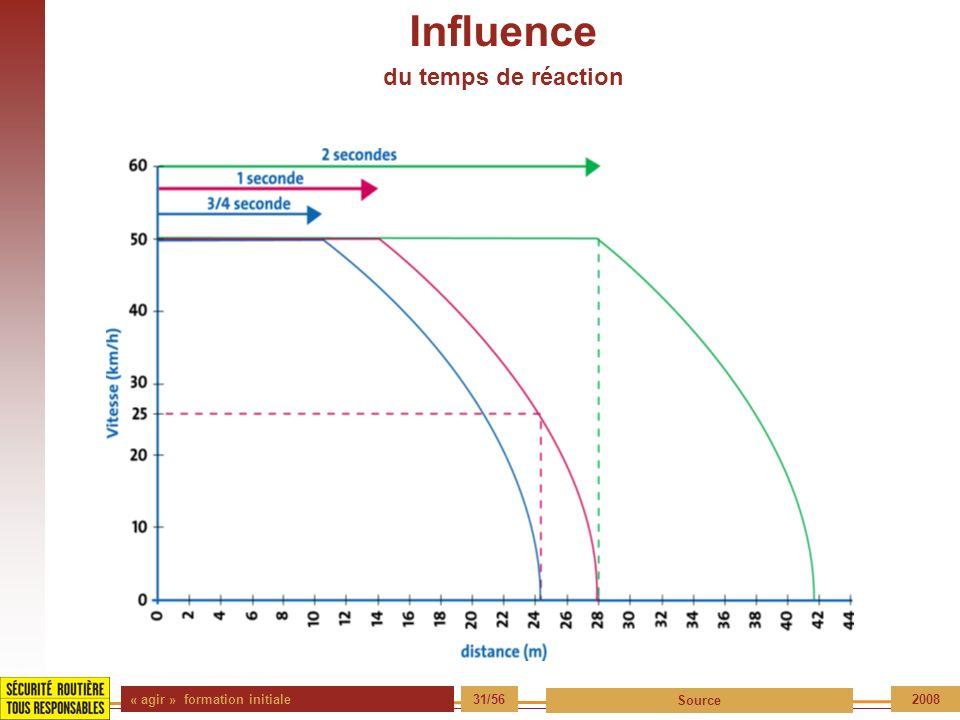 « agir » formation initiale 31/56 Source 2008 Influence du temps de réaction