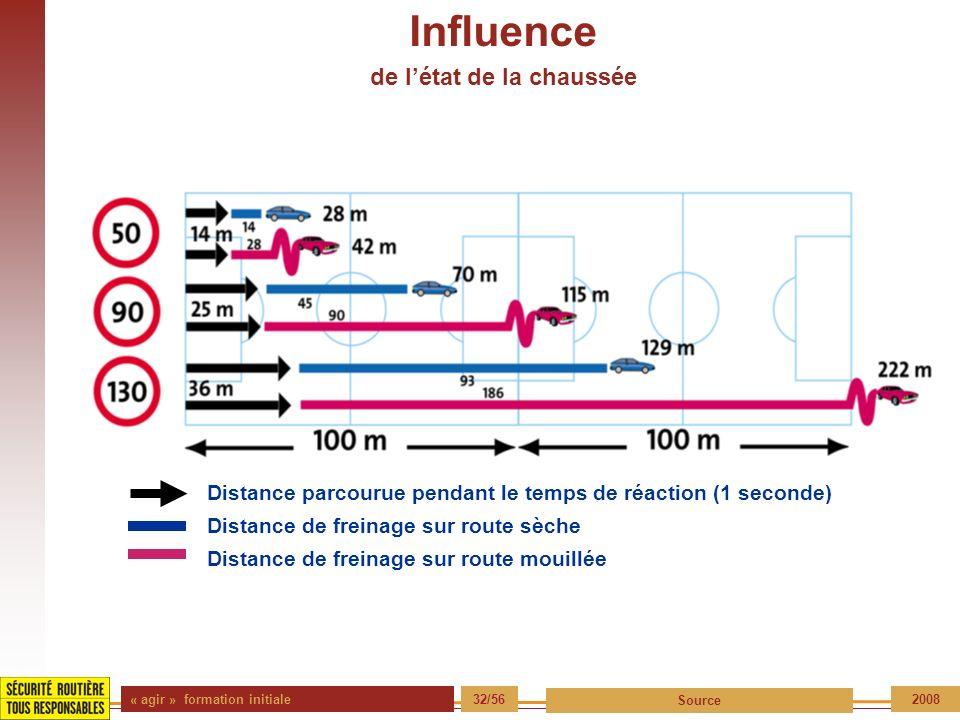 « agir » formation initiale 32/56 Source 2008 Influence de létat de la chaussée Distance parcourue pendant le temps de réaction (1 seconde) Distance d