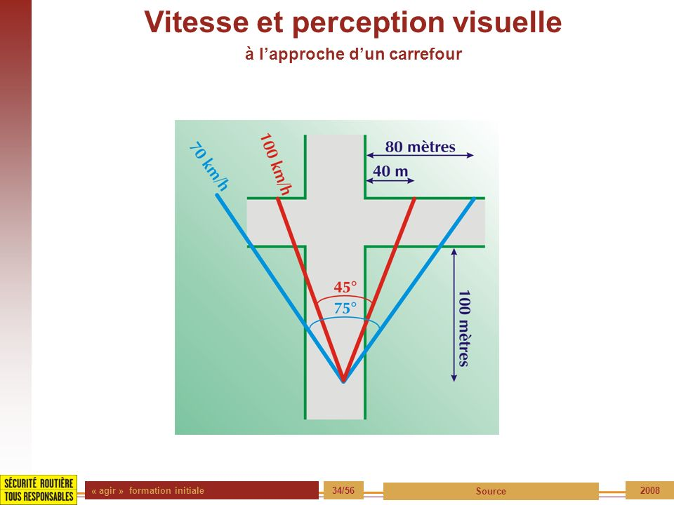 « agir » formation initiale 34/56 Source 2008 Vitesse et perception visuelle à lapproche dun carrefour