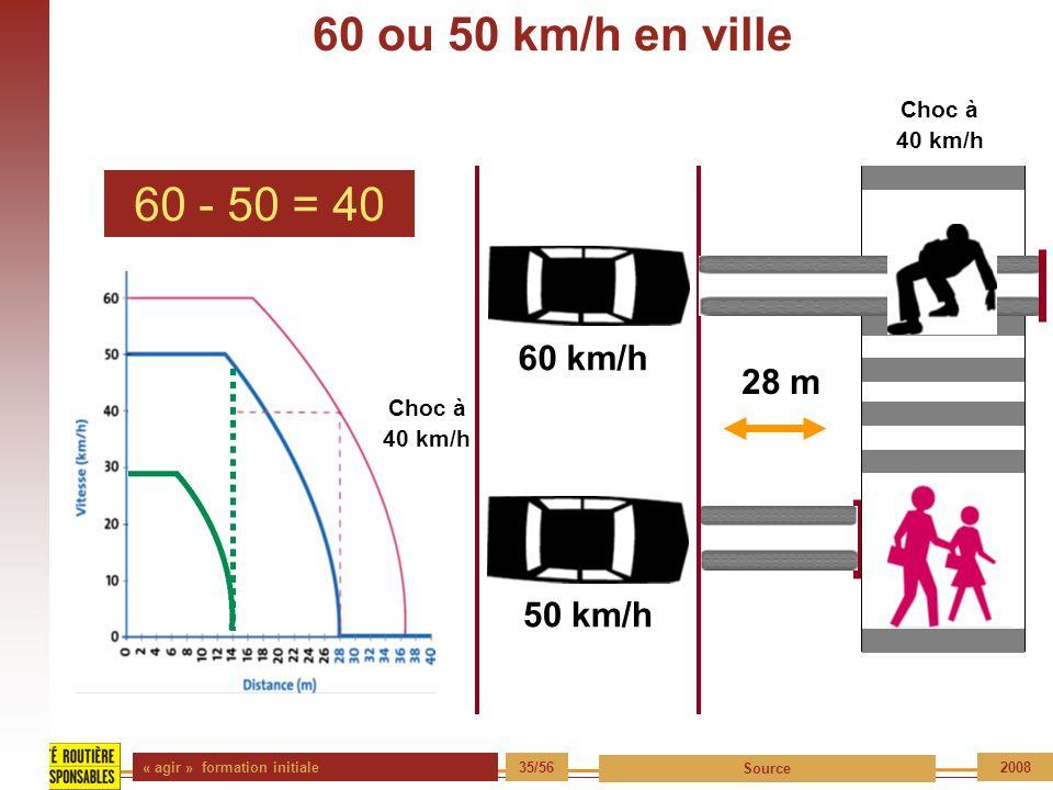 « agir » formation initiale 35/56 Source 2008 60 ou 50 km/h en ville 60 - 50 = 40 50 km/h 28 m Choc à 40 km/h 60 km/h Choc à 40 km/h