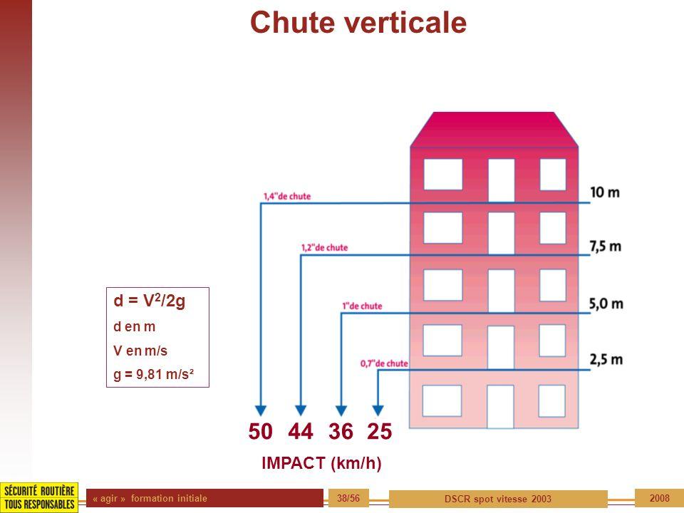 « agir » formation initiale 38/56 DSCR spot vitesse 2003 2008 50443625 IMPACT (km/h) d = V 2 /2g d en m V en m/s g = 9,81 m/s² Chute verticale