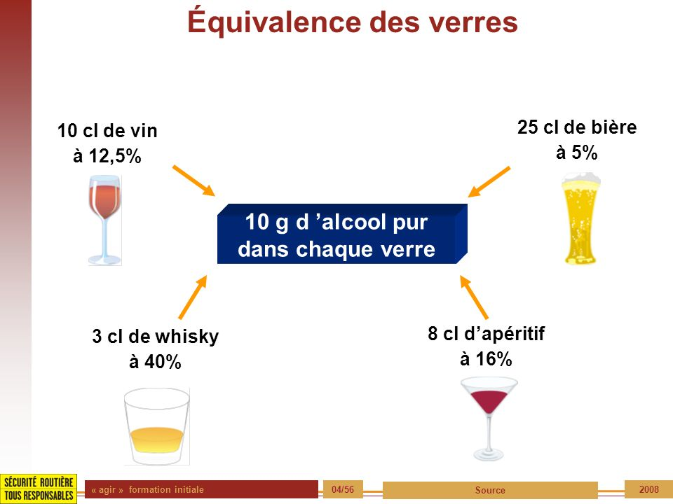 « agir » formation initiale 04/56 Source 2008 Équivalence des verres 10 g d alcool pur dans chaque verre 10 cl de vin à 12,5% 25 cl de bière à 5% 3 cl