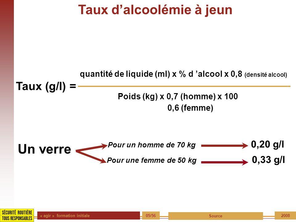 « agir » formation initiale 05/56 Source 2008 Taux dalcoolémie à jeun Taux (g/l) = quantité de liquide (ml) x % d alcool x 0,8 (densité alcool) Poids
