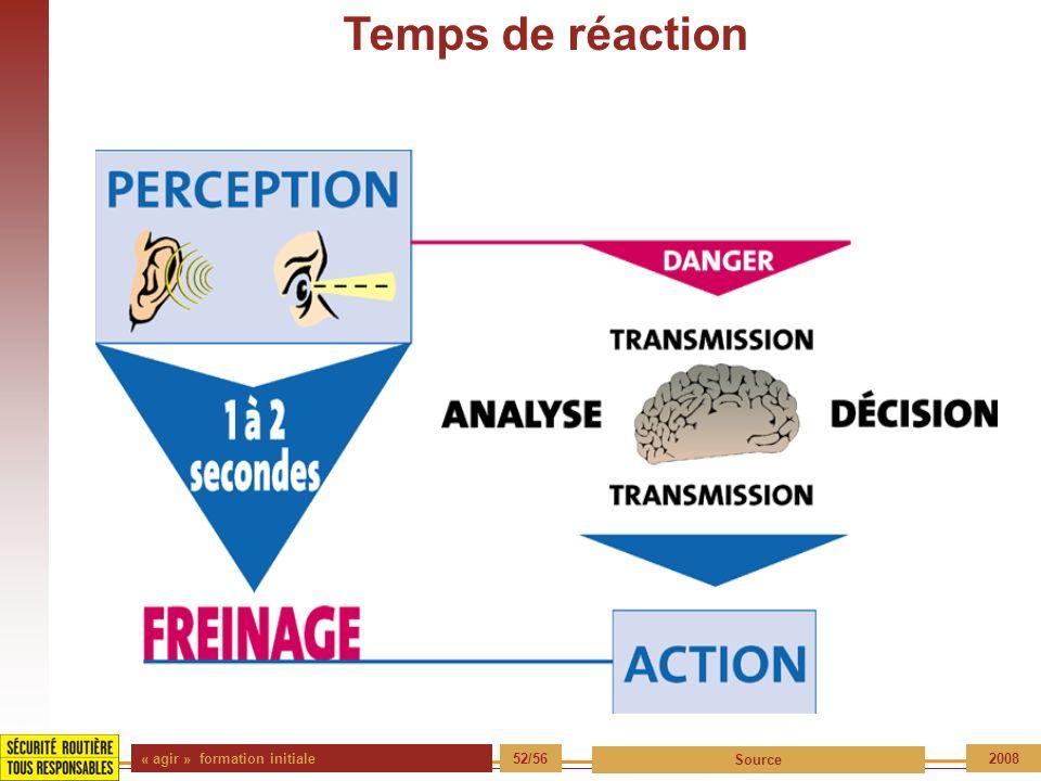 « agir » formation initiale 52/56 Source 2008 Temps de réaction