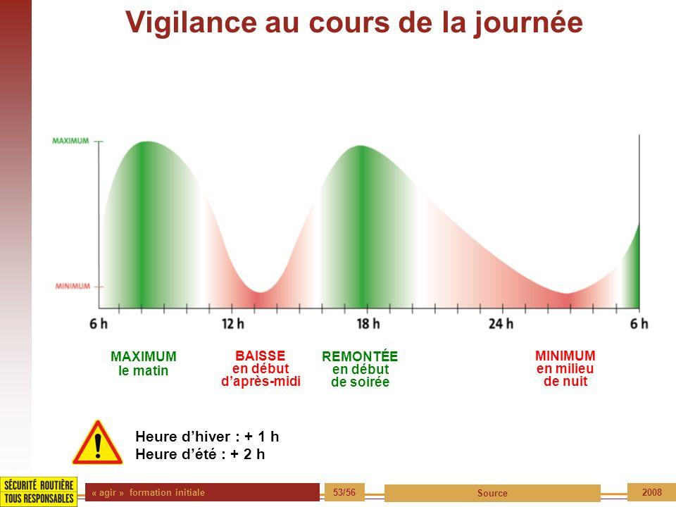 « agir » formation initiale 53/56 Source 2008 Vigilance au cours de la journée MAXIMUM le matin MINIMUM en milieu de nuit BAISSE en début daprès-midi