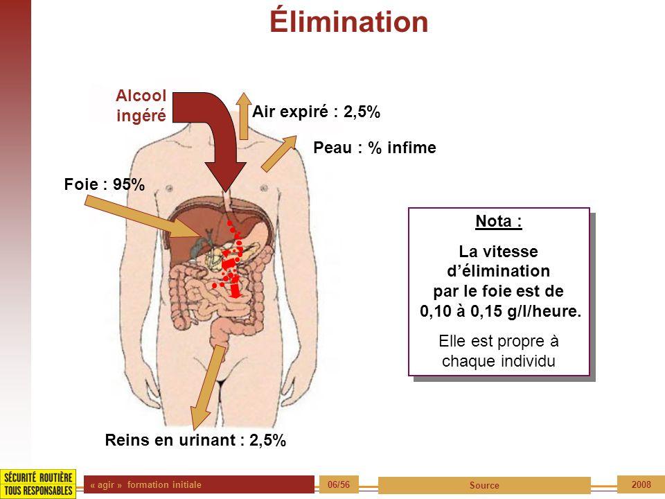 « agir » formation initiale 06/56 Source 2008 Élimination Nota : La vitesse délimination par le foie est de 0,10 à 0,15 g/l/heure. Elle est propre à c