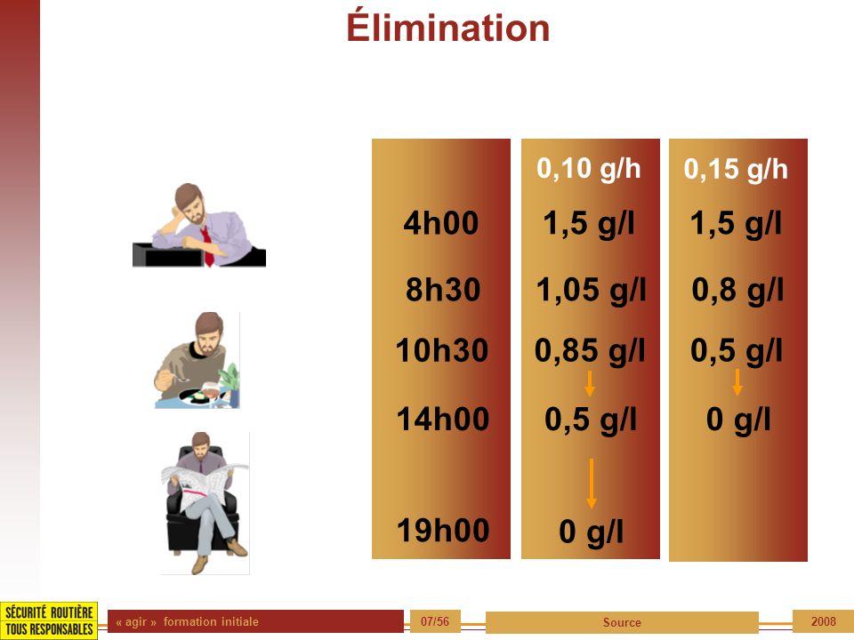 « agir » formation initiale 07/56 Source 2008 Élimination 0,10 g/h 0,15 g/h 1,5 g/l 4h00 0,5 g/l0,85 g/l 10h30 19h00 0 g/l 1,05 g/l0,8 g/l 8h30 14h000