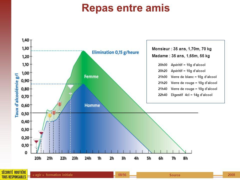 « agir » formation initiale 08/56 Source 2008 Repas entre amis 20h00 Apéritif = 10g dalcool 20h20 Apéritif = 10g dalcool 21h00 Verre de blanc = 10g da